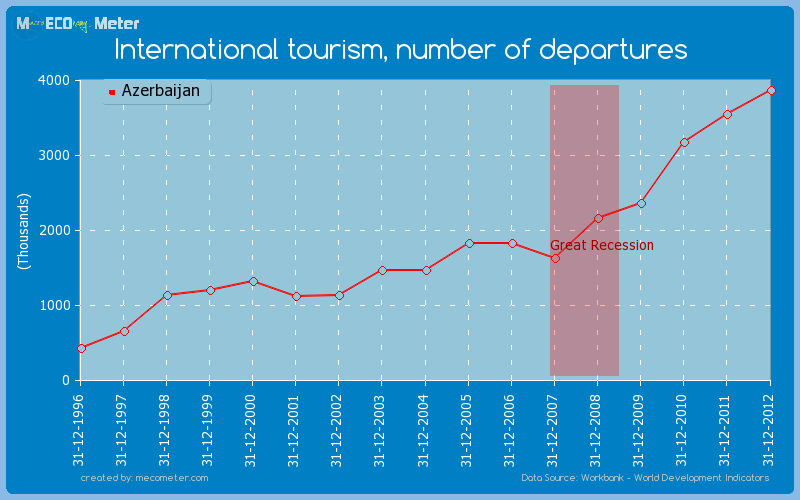 International tourism, number of departures of Azerbaijan