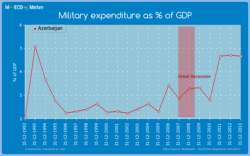 Military expenditure as % of GDP of Azerbaijan