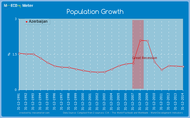 Population Growth of Azerbaijan