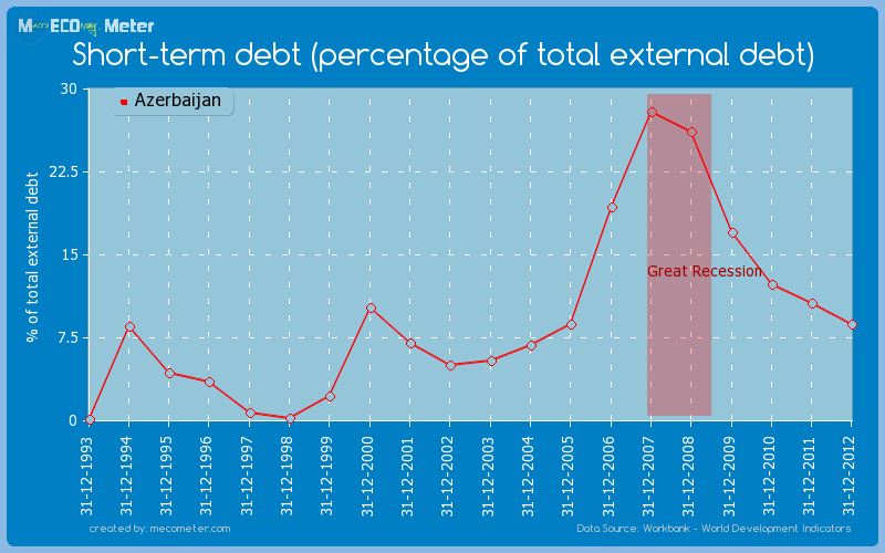 Short-term debt (percentage of total external debt) of Azerbaijan