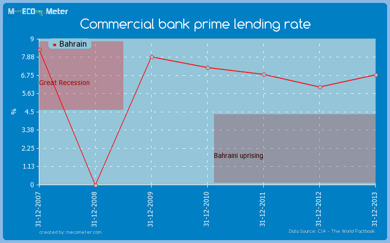 Commercial bank prime lending rate of Bahrain
