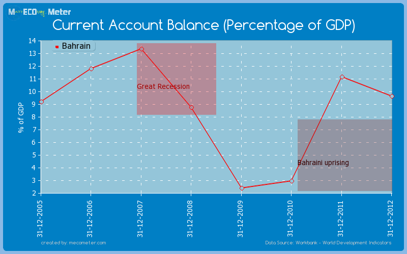 Current Account Balance (Percentage of GDP) of Bahrain
