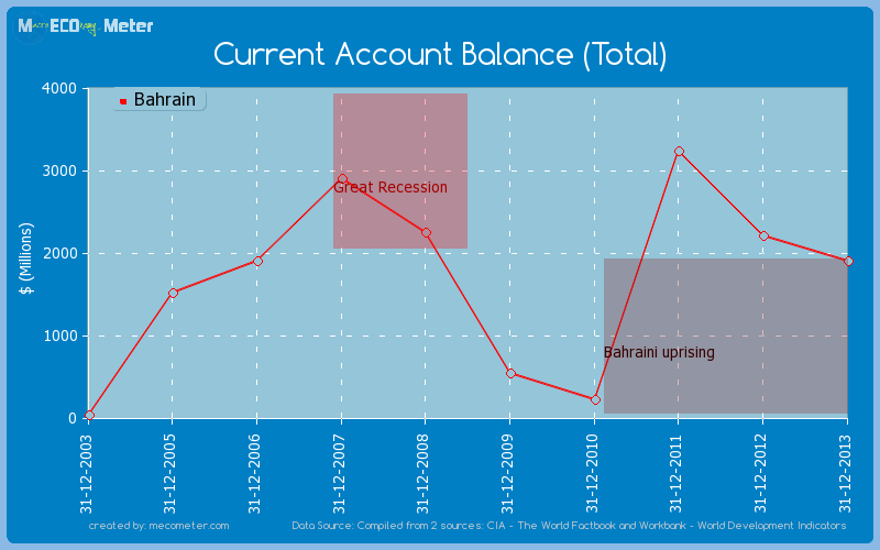 Current Account Balance (Total) of Bahrain