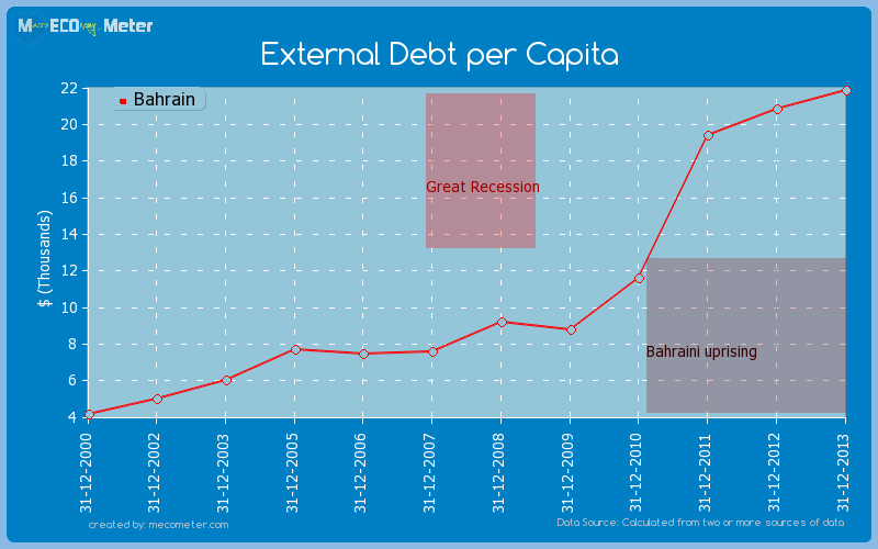 External Debt per Capita of Bahrain