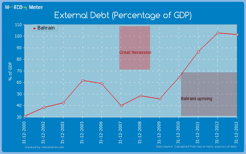 External Debt (Percentage of GDP) of Bahrain