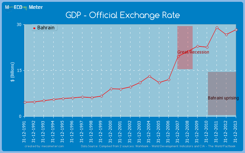GDP - Official Exchange Rate of Bahrain