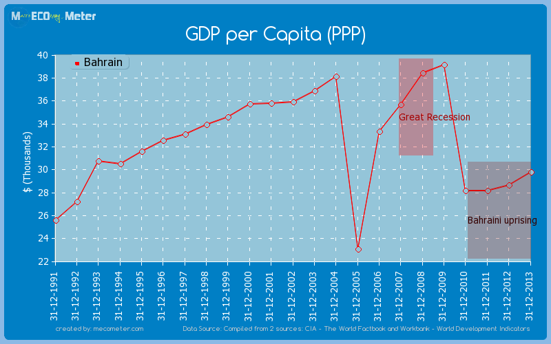 GDP per Capita (PPP) of Bahrain