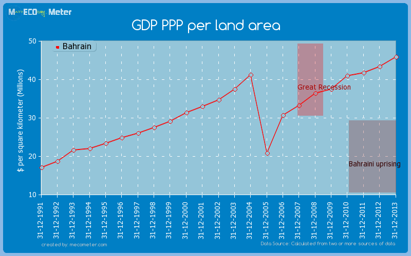 GDP PPP per land area of Bahrain