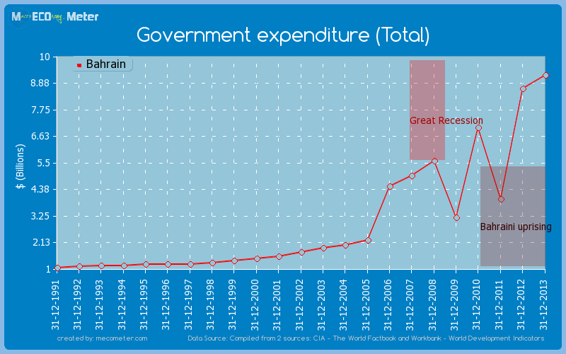 Government expenditure (Total) of Bahrain