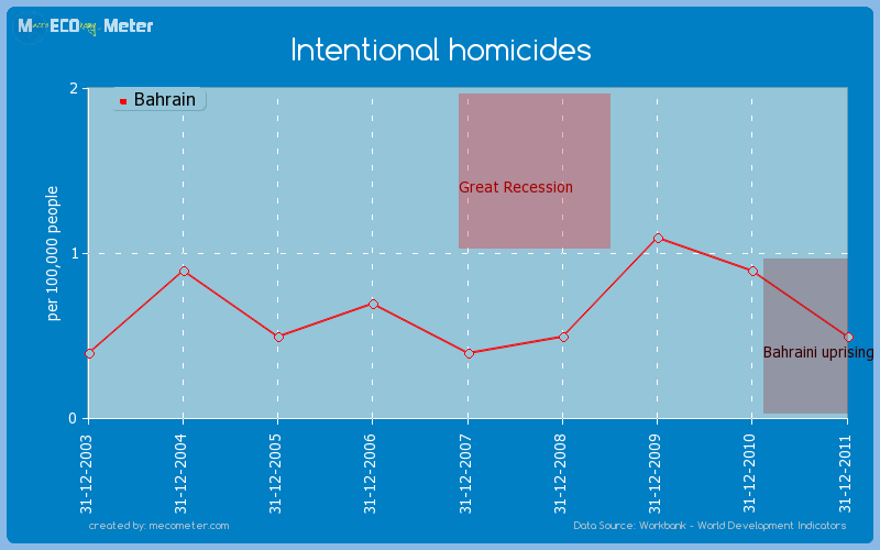 Intentional homicides of Bahrain