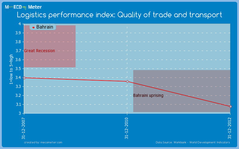 Logistics performance index: Quality of trade and transport of Bahrain
