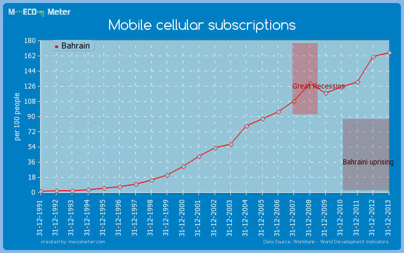 Mobile cellular subscriptions of Bahrain
