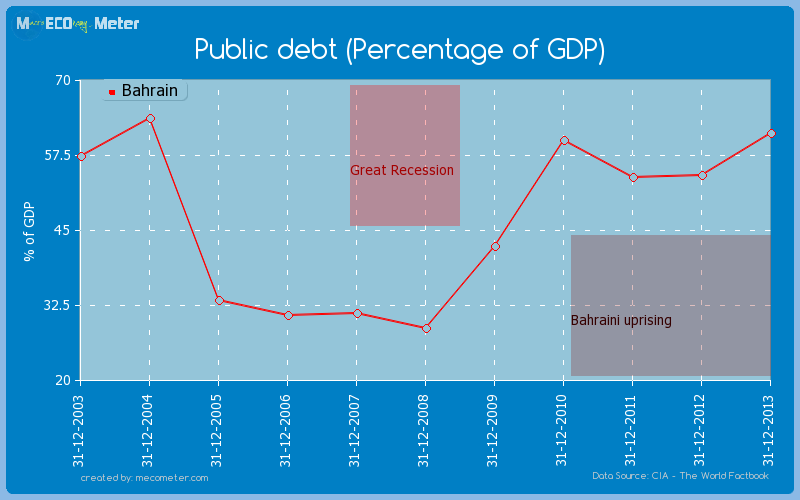 Public debt (Percentage of GDP) of Bahrain