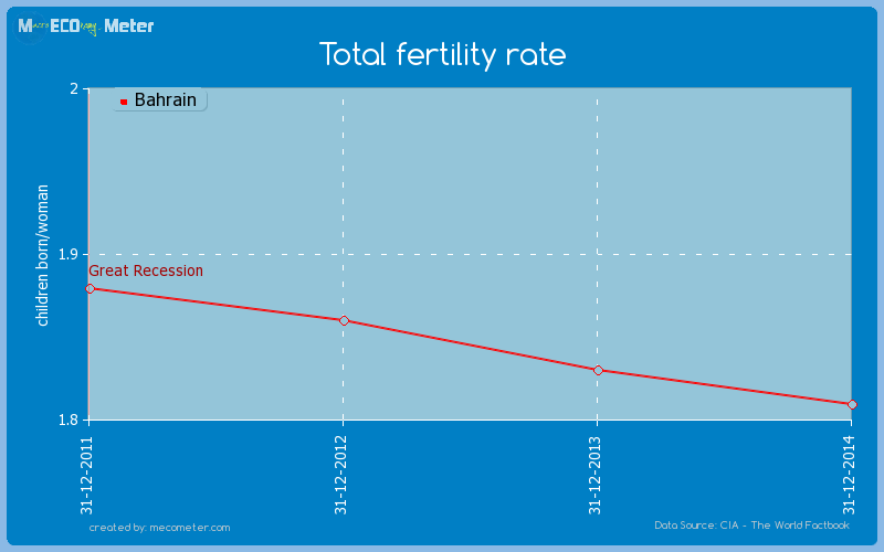 Total fertility rate of Bahrain