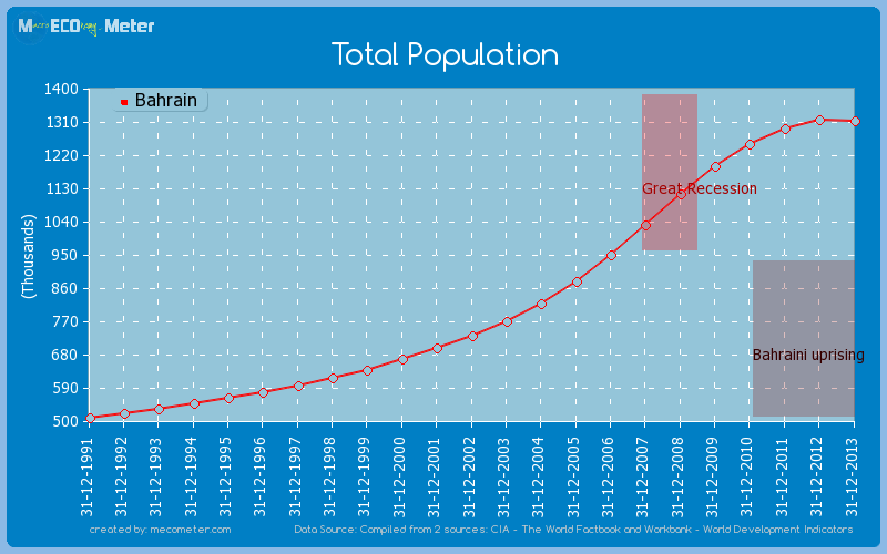 Total Population of Bahrain