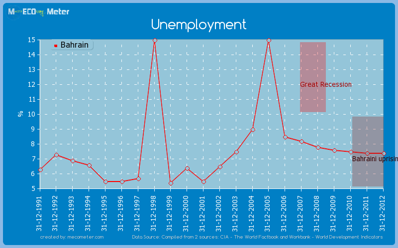 Unemployment of Bahrain
