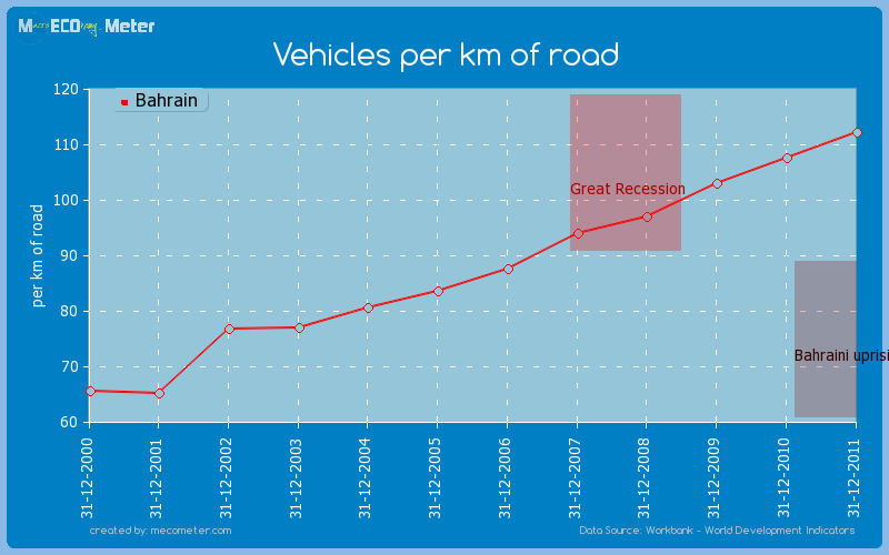Vehicles per km of road of Bahrain