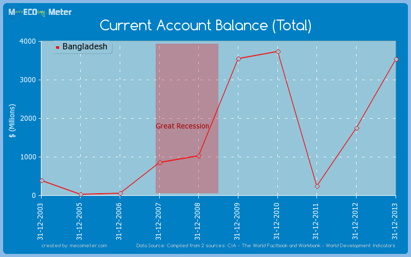 Current Account Balance (Total) of Bangladesh