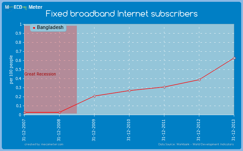 Fixed broadband Internet subscribers of Bangladesh