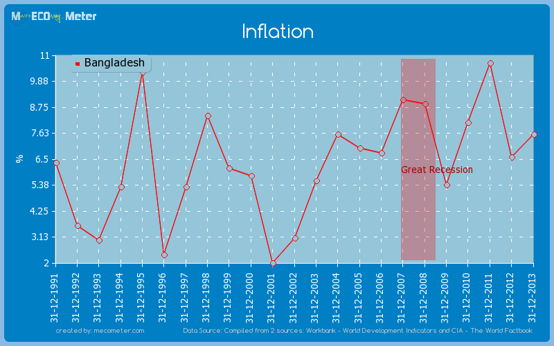 causes on inflation in bangladesh Assignment point - solution for best assignment paper  causes of inflation  bangladesh inflation rate.