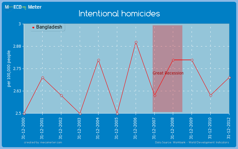 Intentional homicides of Bangladesh