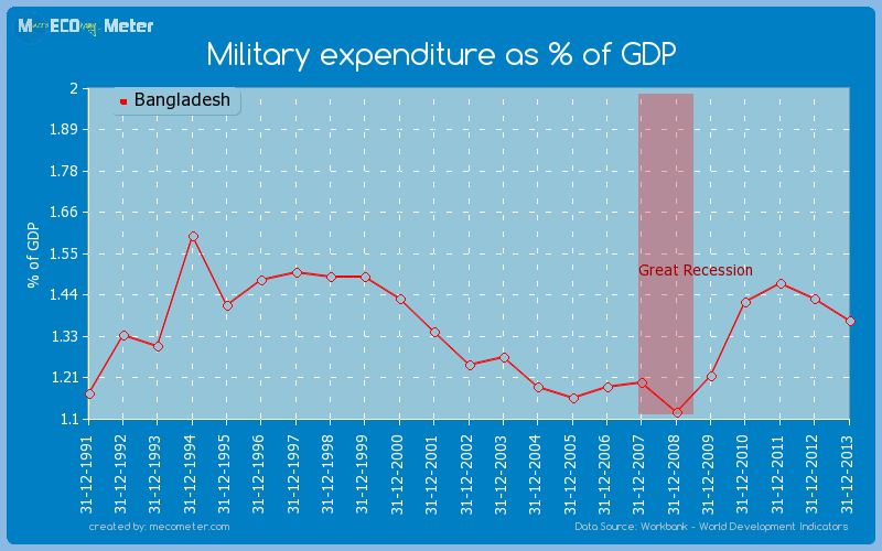 Military expenditure as % of GDP of Bangladesh