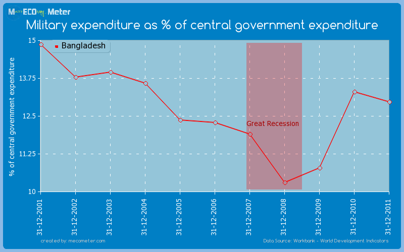 Military expenditure as % of central government expenditure of Bangladesh