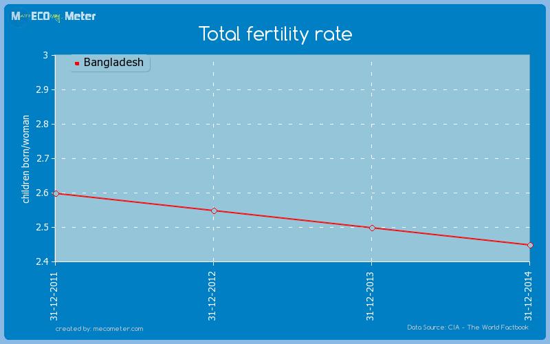 Total fertility rate of Bangladesh