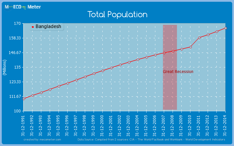 Total Population of Bangladesh