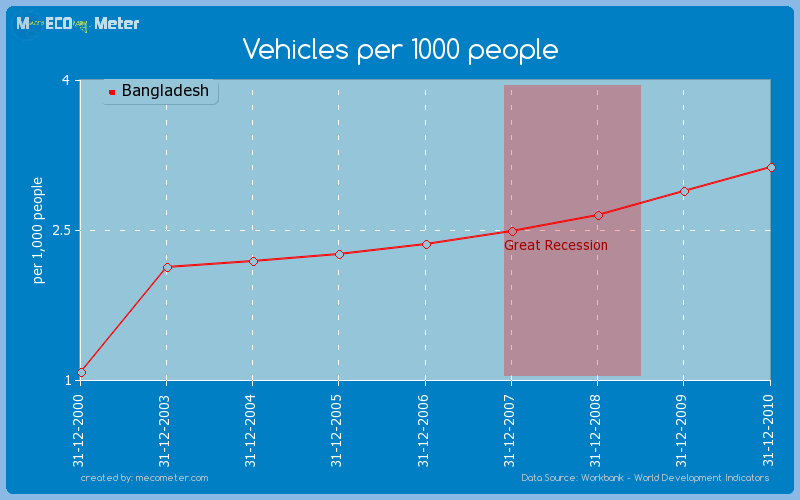 Vehicles per 1000 people of Bangladesh
