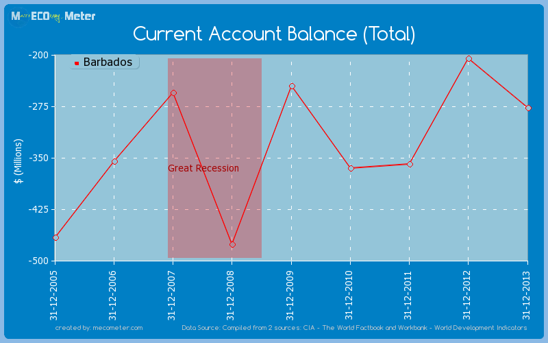 Current Account Balance (Total) of Barbados