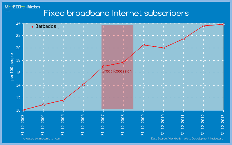 Fixed broadband Internet subscribers of Barbados