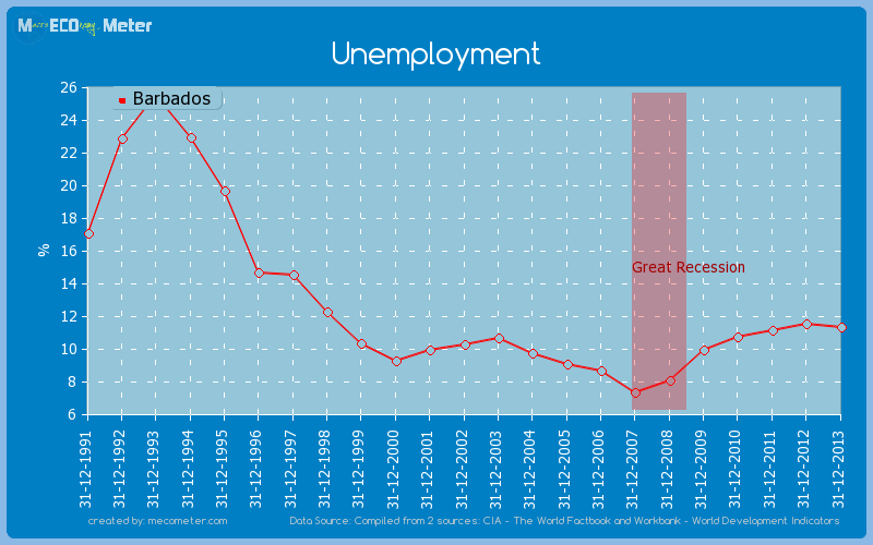 Unemployment of Barbados