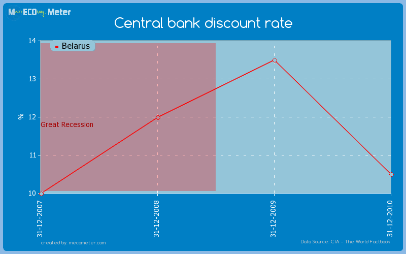 Central bank discount rate of Belarus