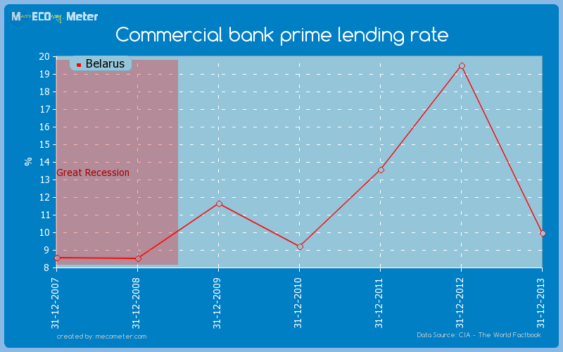 Commercial bank prime lending rate of Belarus