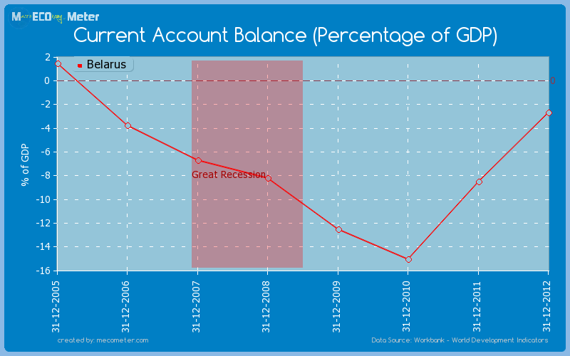 Current Account Balance (Percentage of GDP) of Belarus