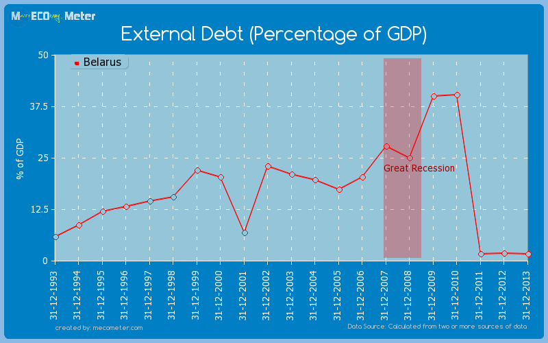 External Debt (Percentage of GDP) of Belarus