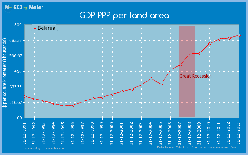GDP PPP per land area of Belarus