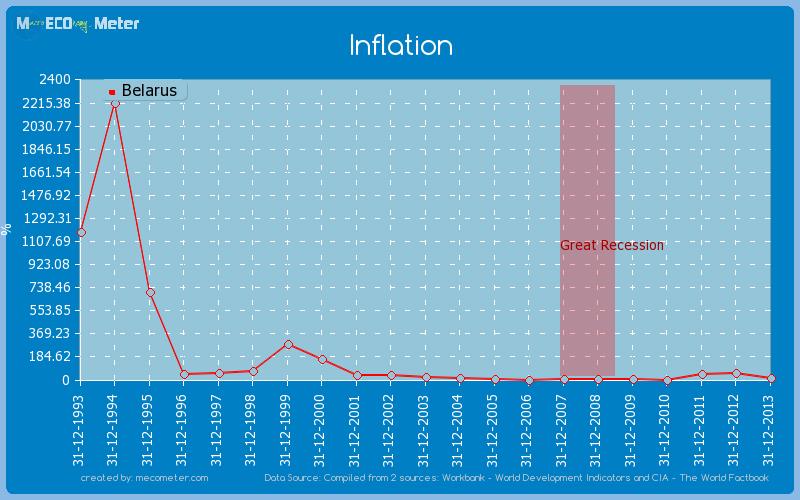 Inflation of Belarus