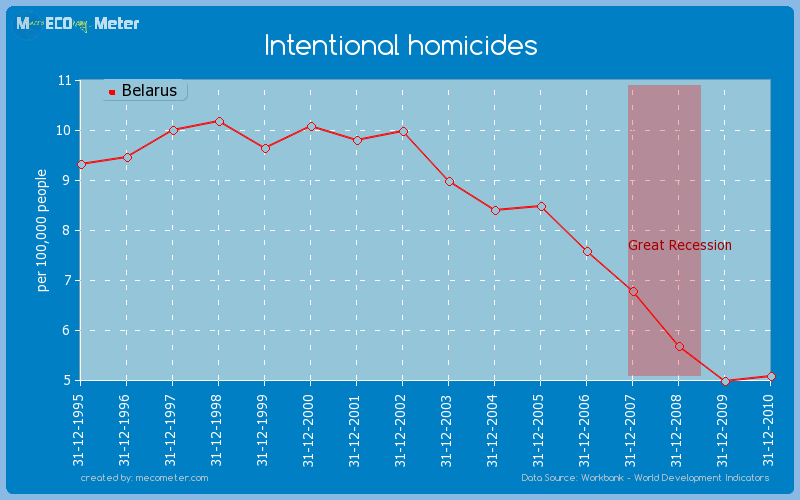 Intentional homicides of Belarus