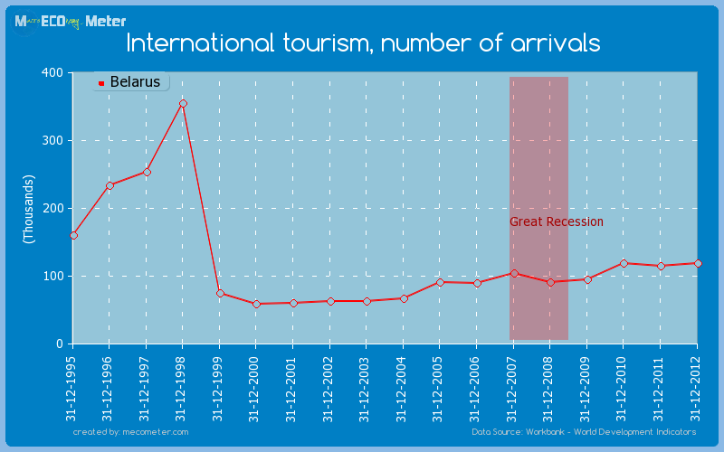 International tourism, number of arrivals of Belarus