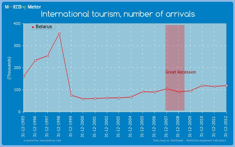 International tourism, number of arrivals of Belarus