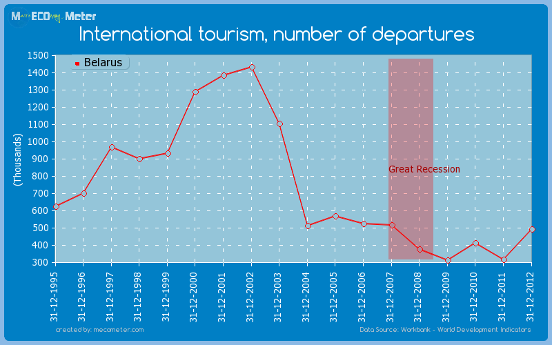 International tourism, number of departures of Belarus