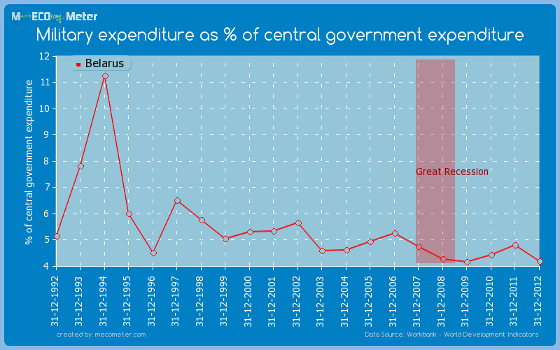Military expenditure as % of central government expenditure of Belarus