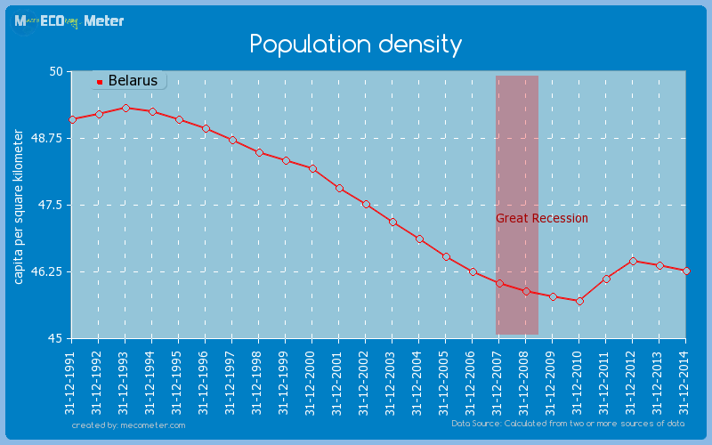 Population density of Belarus