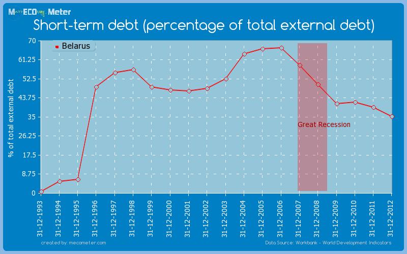 Short-term debt (percentage of total external debt) of Belarus