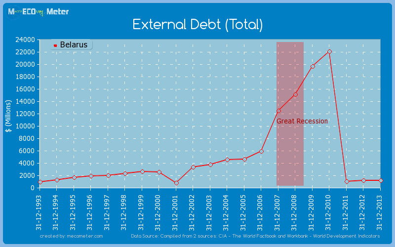 External Debt (Total) of Belarus