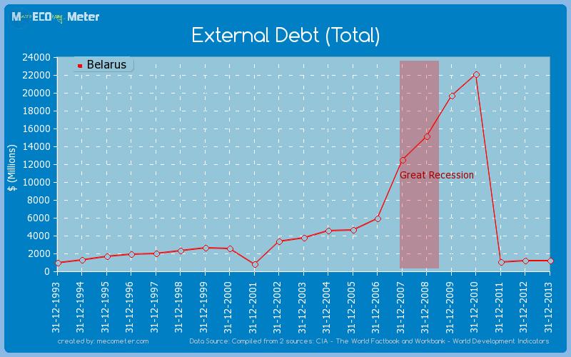 External Debt (Total) of Belarus