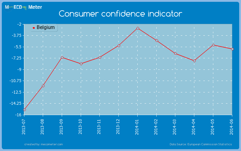 Consumer confidence indicator of Belgium