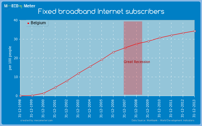 Fixed broadband Internet subscribers of Belgium